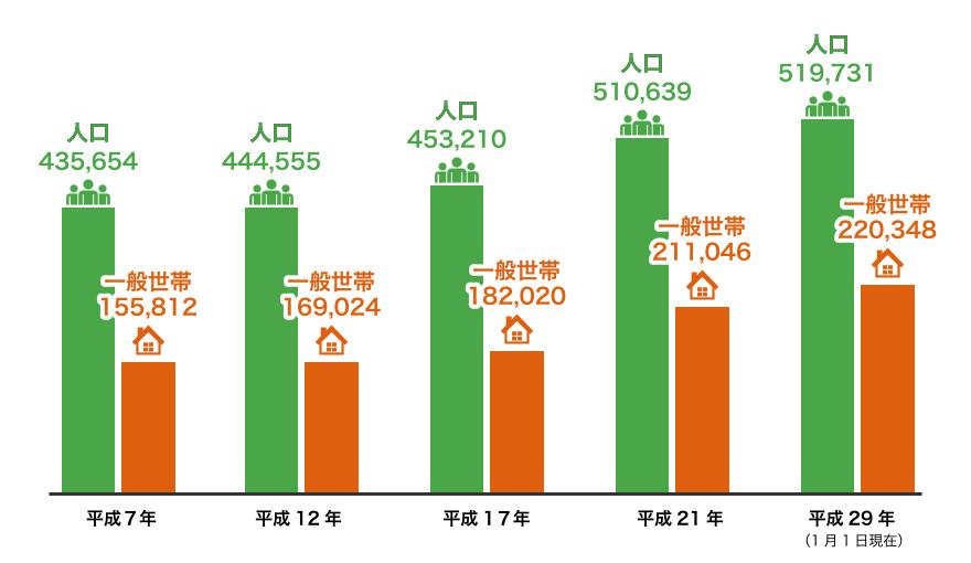 県民所得4位人口は増加の一途